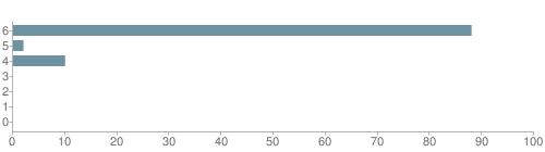 Chart?cht=bhs&chs=500x140&chbh=10&chco=6f92a3&chxt=x,y&chd=t:88,2,10,0,0,0,0&chm=t+88%,333333,0,0,10|t+2%,333333,0,1,10|t+10%,333333,0,2,10|t+0%,333333,0,3,10|t+0%,333333,0,4,10|t+0%,333333,0,5,10|t+0%,333333,0,6,10&chxl=1:|other|indian|hawaiian|asian|hispanic|black|white